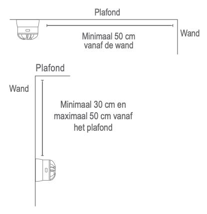 Waar kunt u de optische en thermische rookmelder het best ophangen?